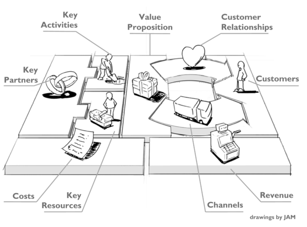 Il Business Model Canvas: l'importanza del linguaggio visuale
