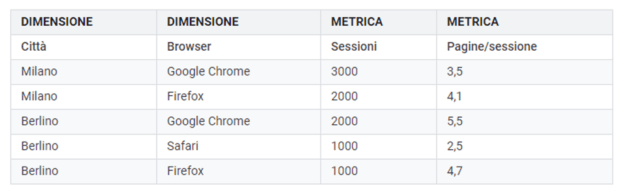 Differenza fra dimensioni e metriche in Google Analytics