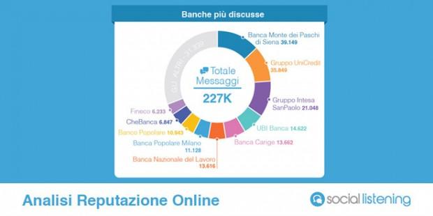 La ricerca Social Minds su banche e social media.