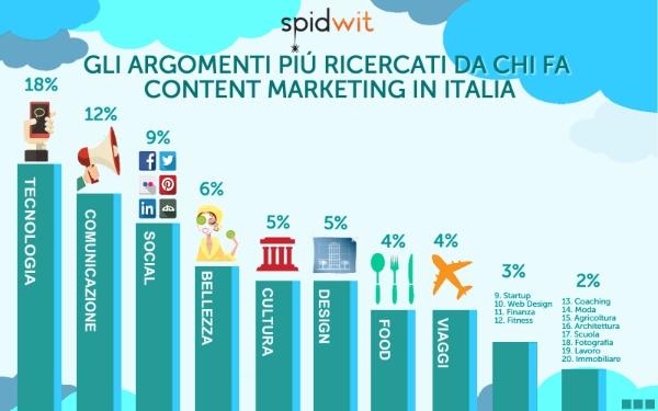 Quali sono le notizie più utilizzate da chi fa Content Marketing in Italia ?