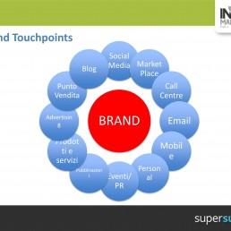 Vendere attraverso il web: eCommerce e touchpoint