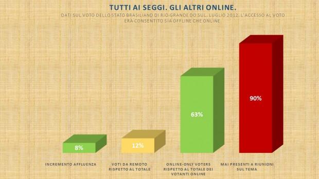 I-vote: effetti del web sulla partecipazione.