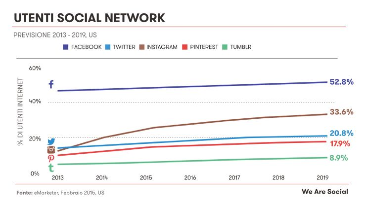 Utenti social network