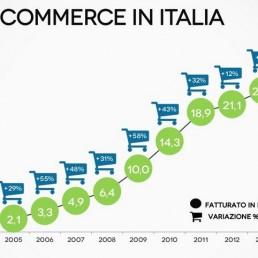 eCommerce in Italia: principali statistiche e trend per il 2015