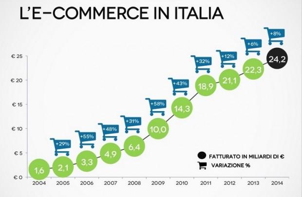 eCommerce in Italia: statistiche e trend per il 2015