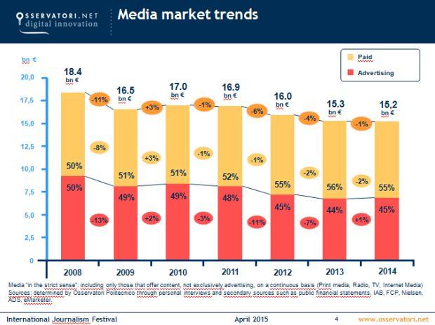 Media digitali 2015: 4,7 miliardi persi in due anni