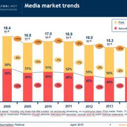 Media market trends
