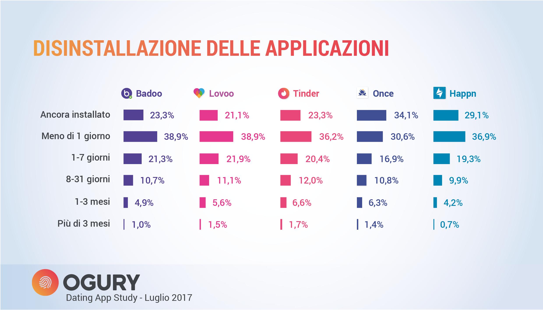 Coppie di fatto in italia dating