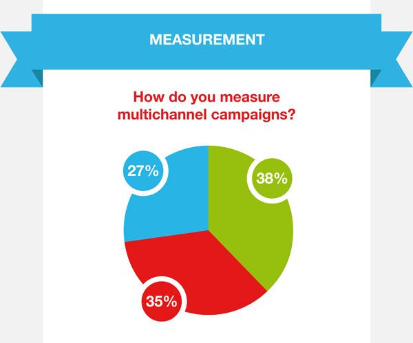 Quali sono gli ostacoli principali per le campagne marketing multicanale?