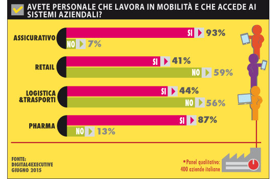 Il mobile in Italia: Insurance e Pharma i settori in testa