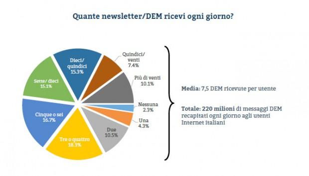 Newsletter, non solo spam ma anche contenuti di grande utilità