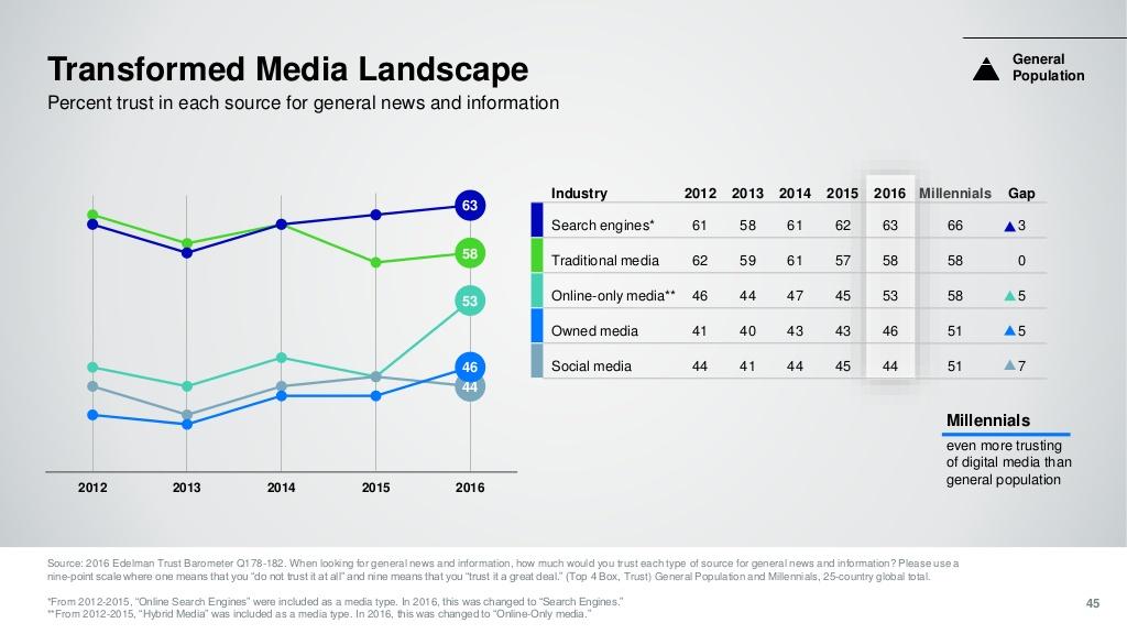 Uno studio mostra una fiducia crescente verso social, motori di ricerca e media digitali. Soprattutto per le notizie condivise da famiglia e amici
