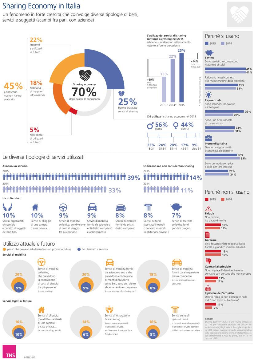 Sharing economy: infografica TNS