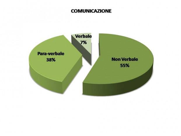 Comunicazione non verbale: un mondo di segnali