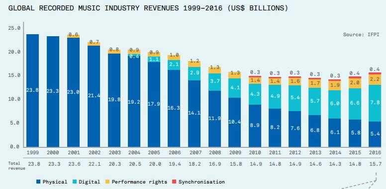revenue mercato musicale 2017