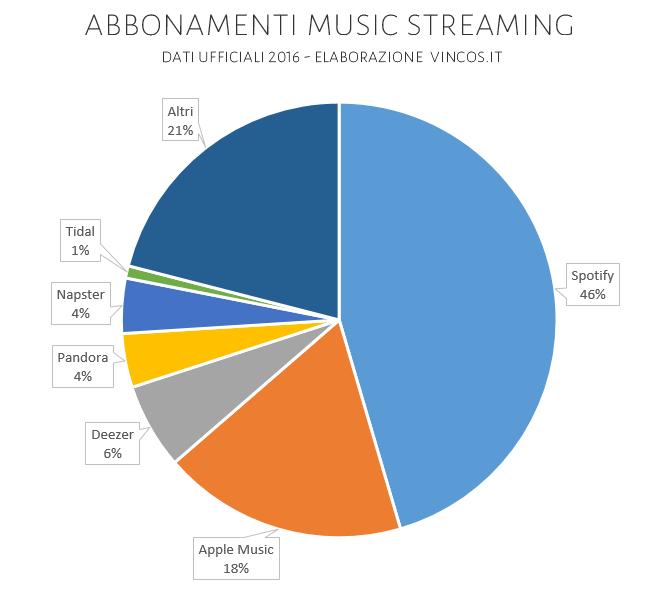 share servizi di streaming musicale