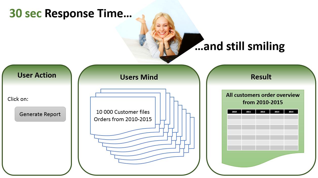 tempo di risposta per database