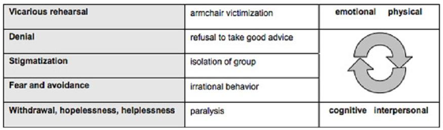 Le reazioni emotivo-psicologiche alle emergenze secondo la Crisis and Emergency Risk Communication Guide della CDC.