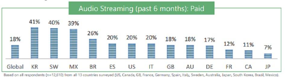 streaming-musicale-italia-pagamento
