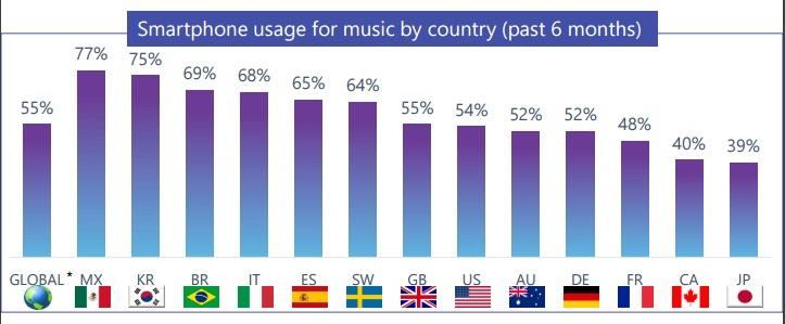 streaming-musicale-smartphone-italia