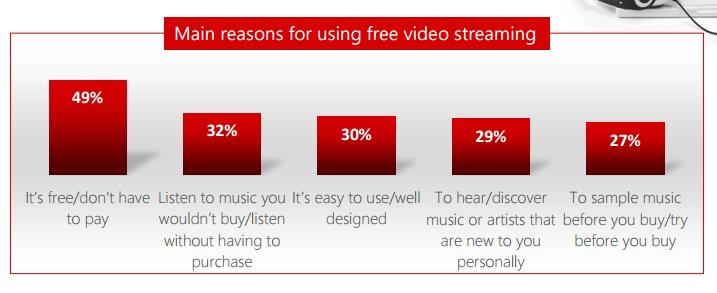 streaming-musicale-youtube-ragioni