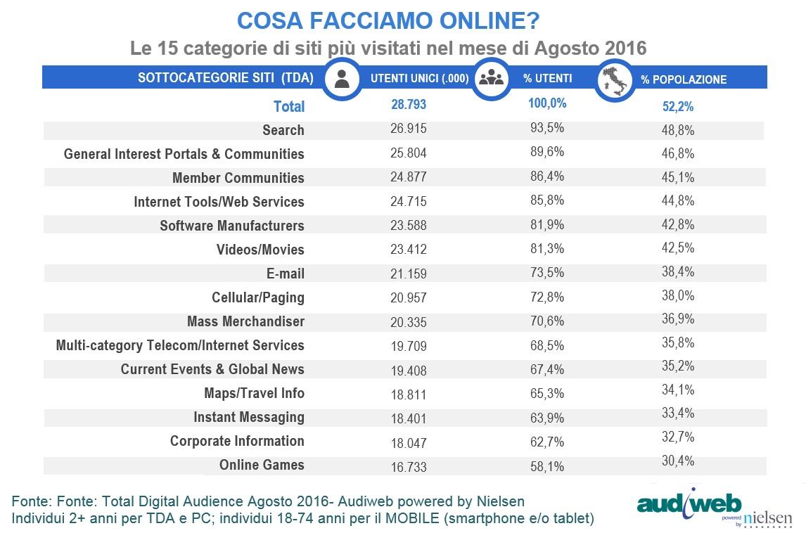 ricerche-degli-internauti-mese-di-agosto-2016