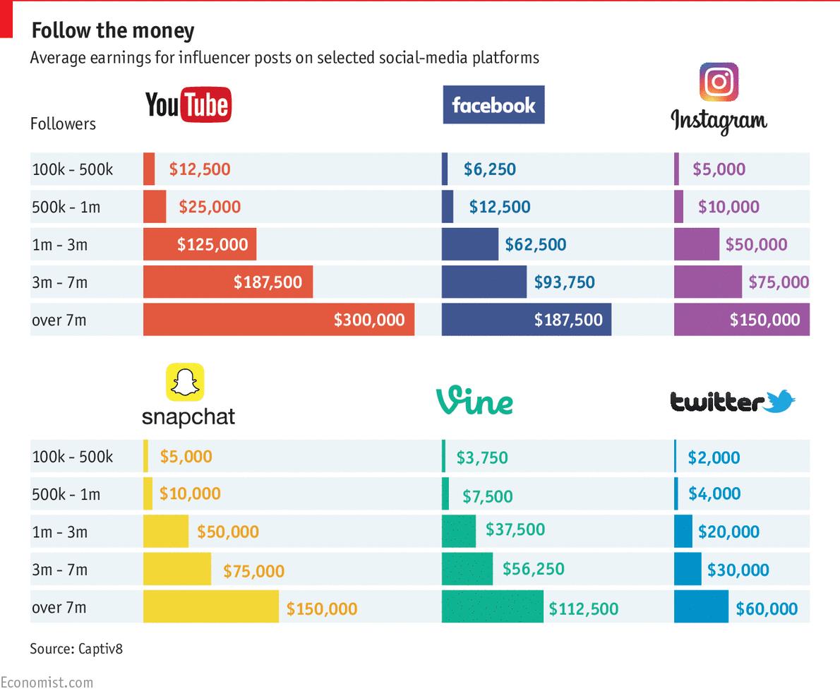 valore-post-influencer-social