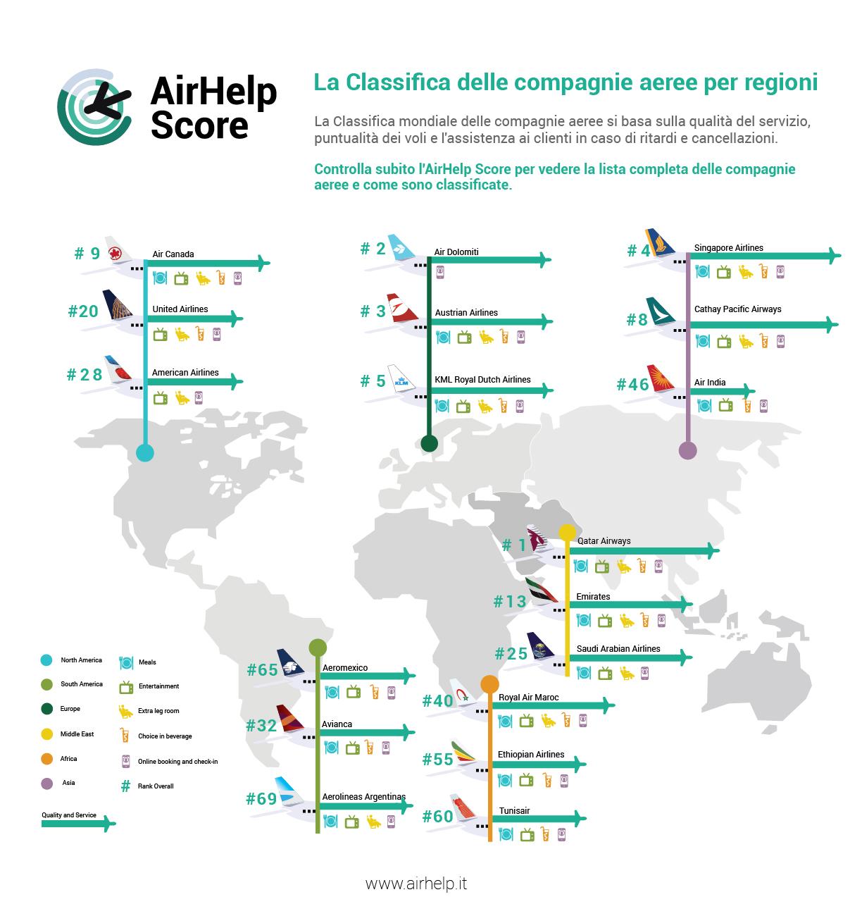 top compagnie aeree