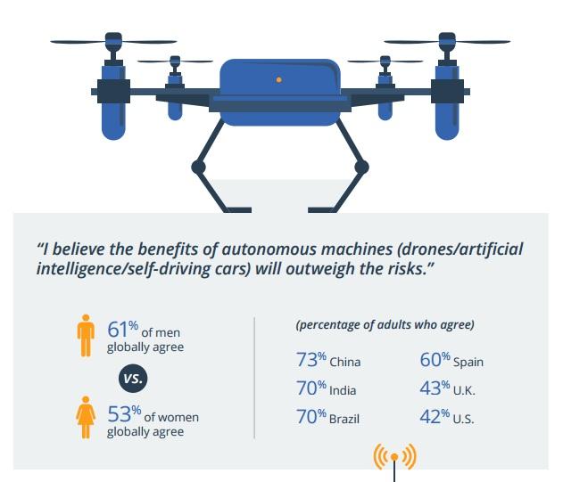 fiducia-droni