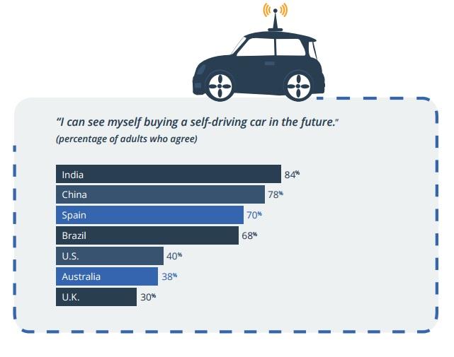 fiducia-self-driving-car