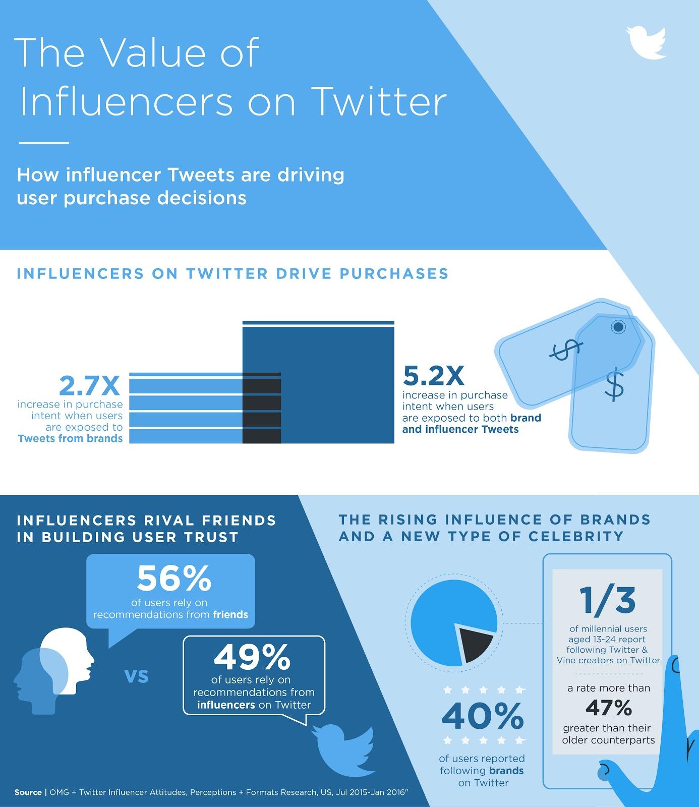 influencer-quanto-valgono-su-twitter