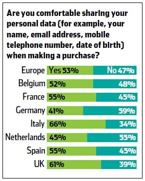 fiducia-nel-condividere-i-dati-personali