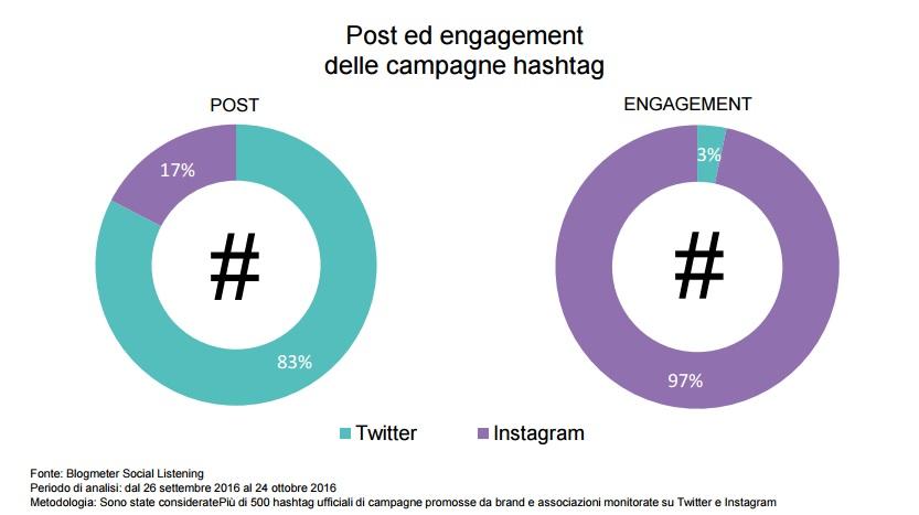 instagram campagne social blogmeter
