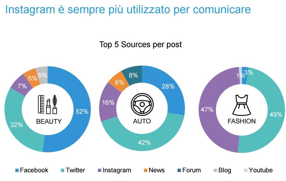 instagram conversazioni blogmeter