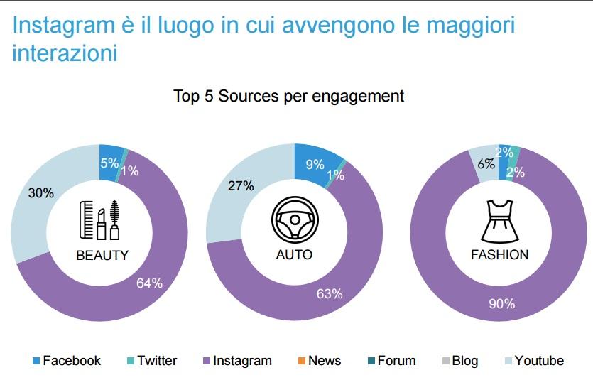 instagram engagement blogmeter