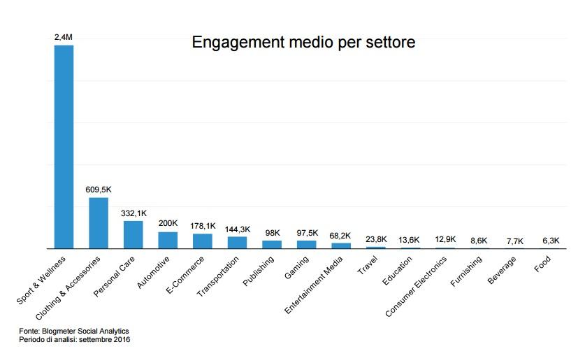 nstagram settori engagement blogmeter