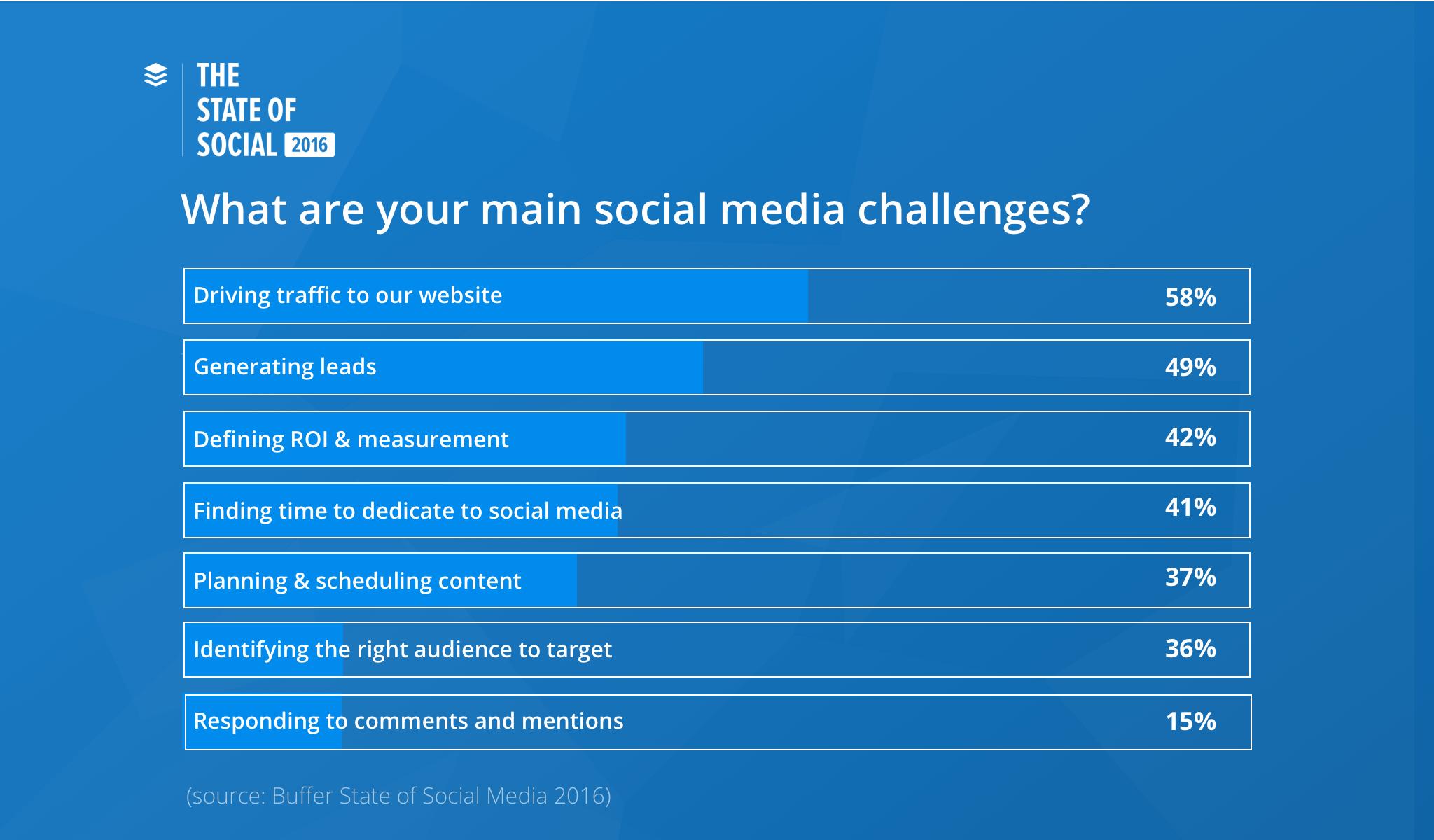 sfide social media marketing 2017 buffer