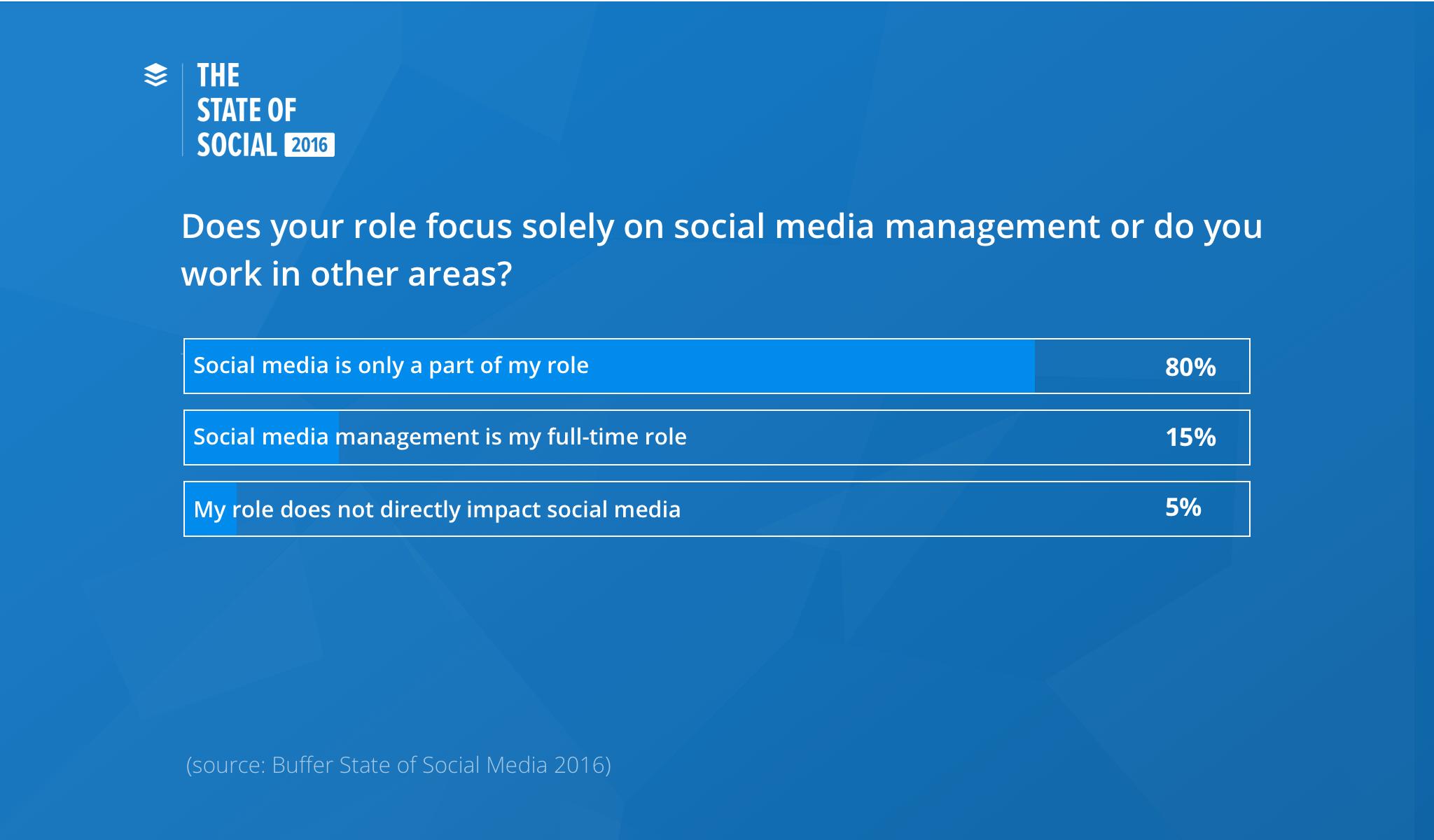social media management buffer