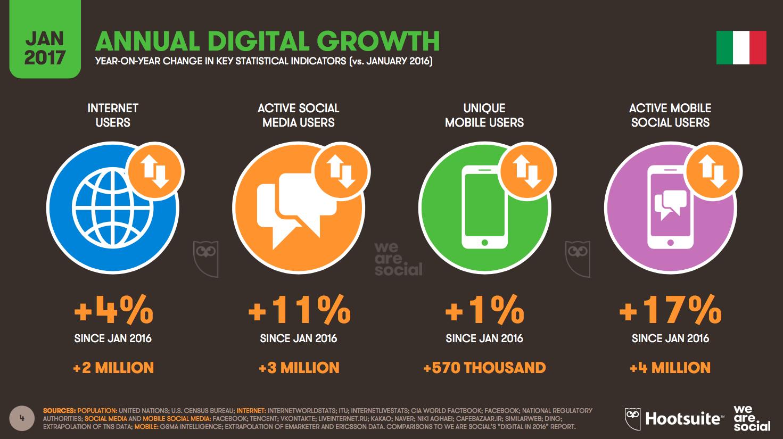 Italiani e internet: un idillio in continua crescita