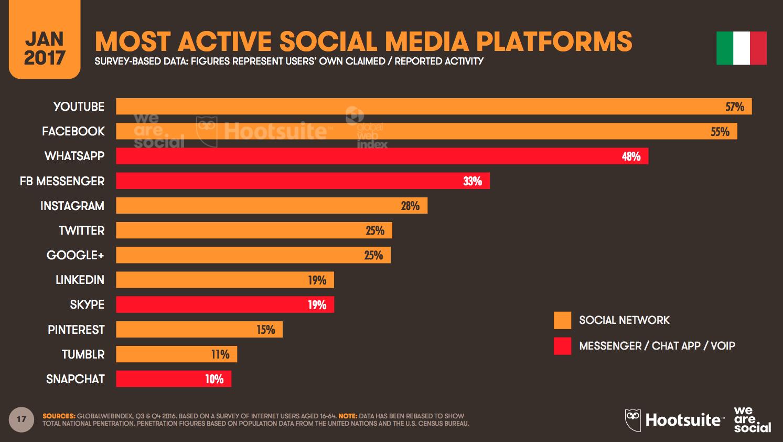 Utilizzo piattaforme social