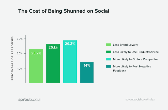conseguenze brand ecommerce non rispondono sui social network