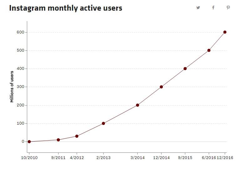 crescita utenti instagram