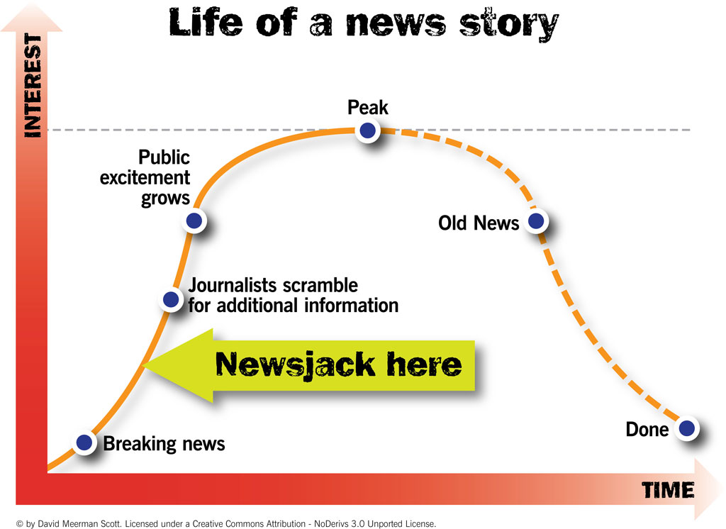 Newsjacking Life of a News Story