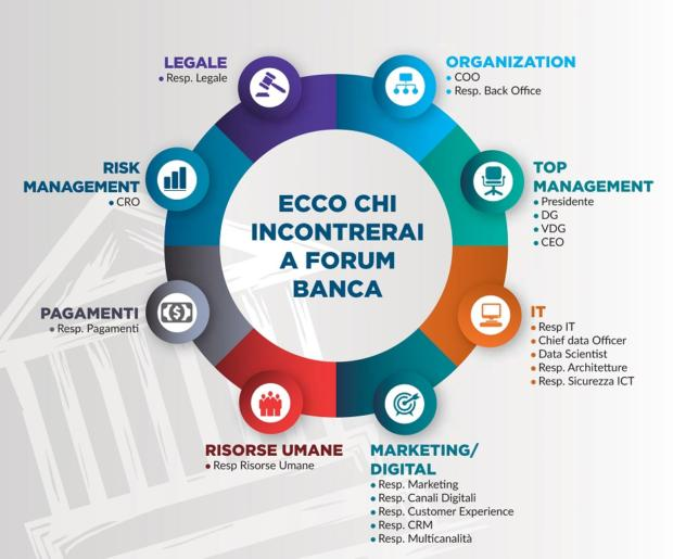 Forum Banca 2017