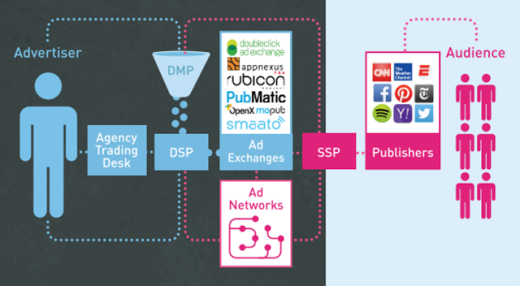 Programmatic advertising: cosa è, strategie e best practice