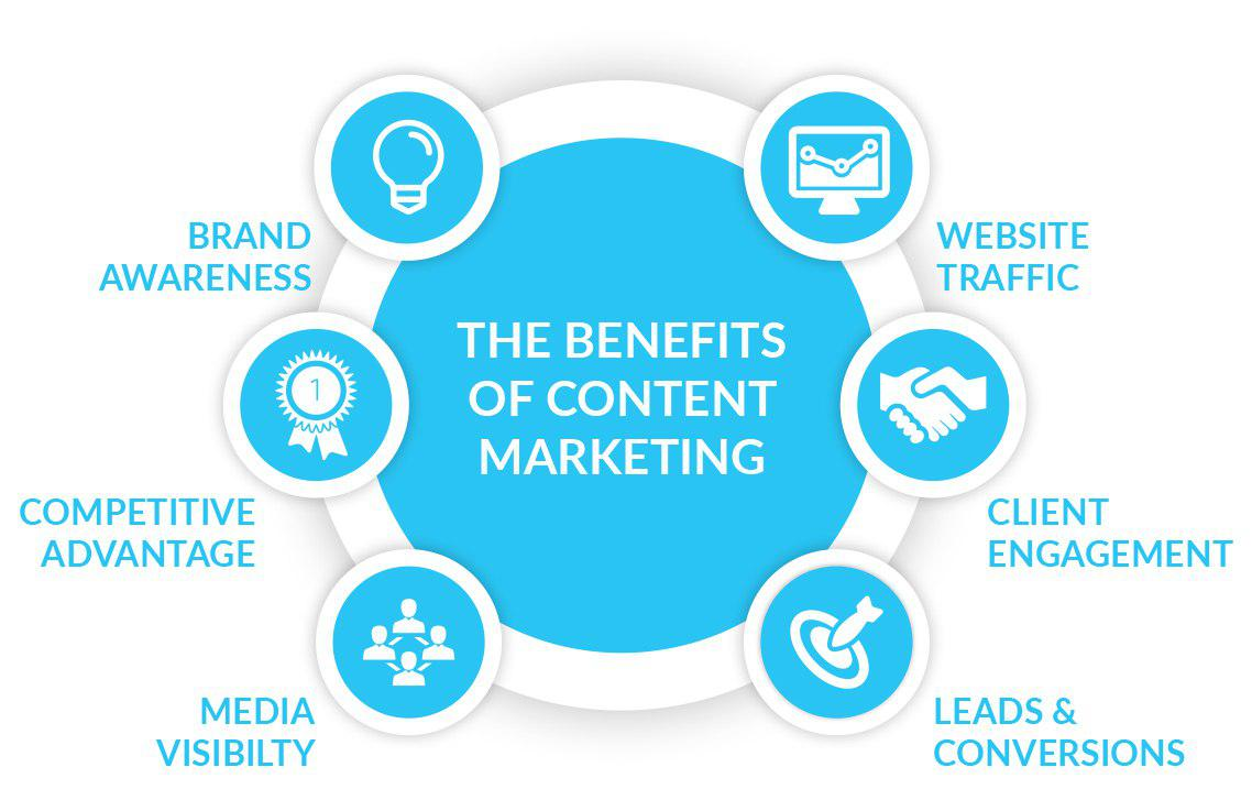 benefit content marketing
