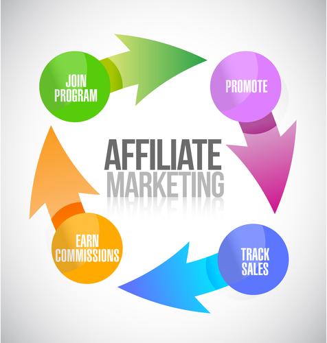 Affiliate marketing: cos'è e quali sono le best practice