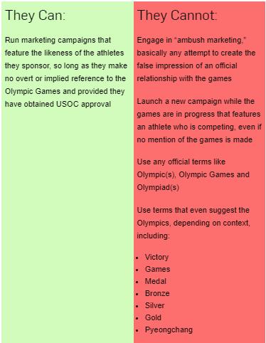 PyeongChang 2018 rule 40 brand