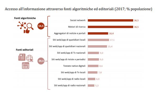 consumo informazione italia Internet