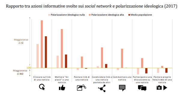 consumo informazione italia notizie politiche e polarizzazione